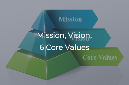 Mission, Vision,6 Core Values